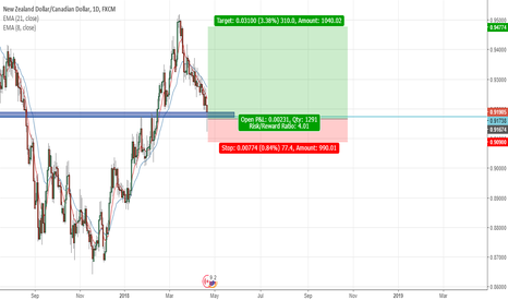 NZDCAD: Entry at 50% Retracement