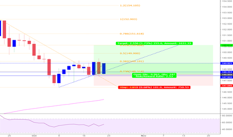 GBPJPY: GBPJPY LONGS taken at the 4hr