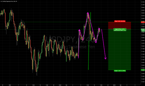 USDJPY: USDJPY Head and shoulders