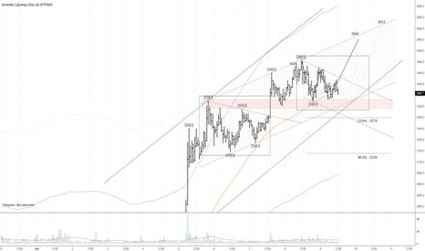 BTCUSD: BTC/USD: W-модель или треугольник?