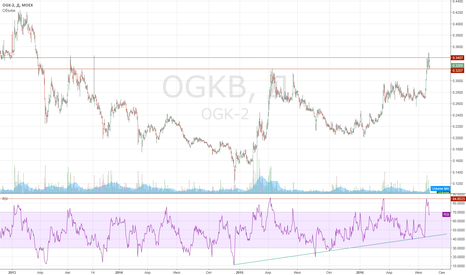 OGKB: Покупаем ОГК-2 на пробое