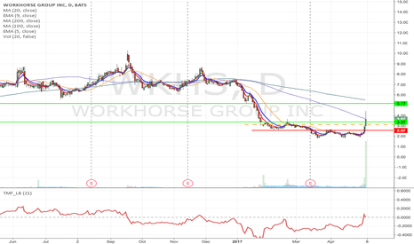 WKHS: WKHS- Flag formation long from $3.12 to as high as $5.17