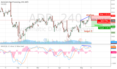 ADP: take thhis stock to short