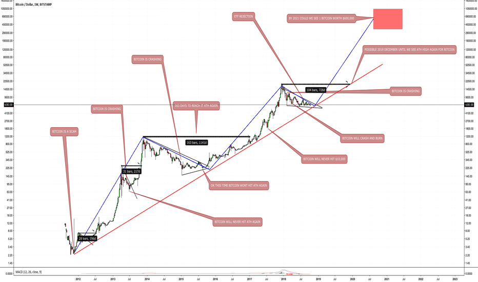 BTCUSD: One Bitcoin worth $600,000...