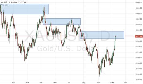 XAUUSD: imp level to watch gold