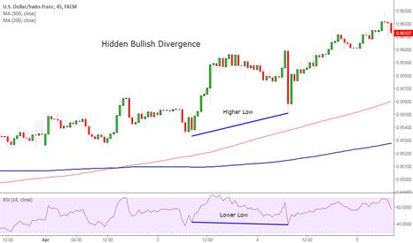 USDCHF: USD/CHF Hidden Bullish Divergence