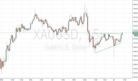 XAUUSD: Ascending triangle forming