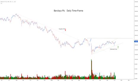 BARC: Barclays Plc