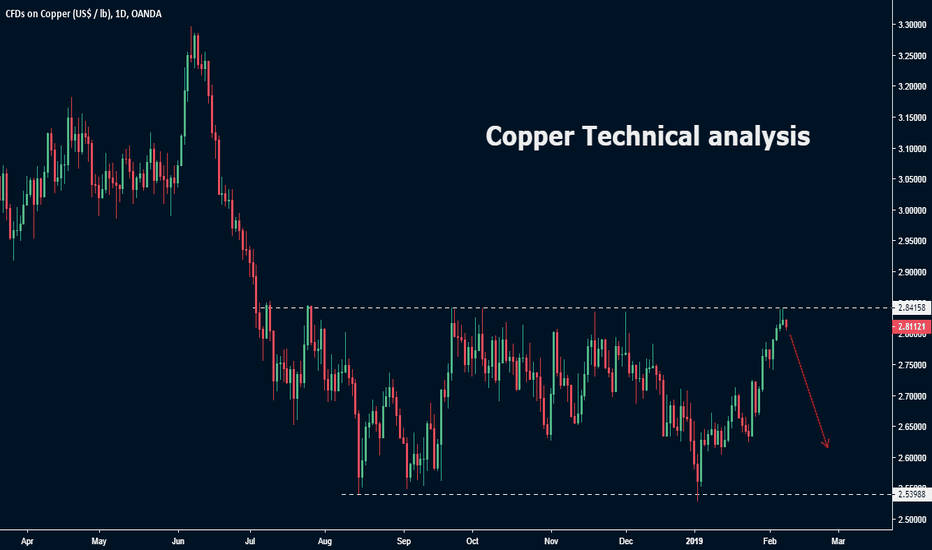 XCUUSD: Copper Technical analysis
