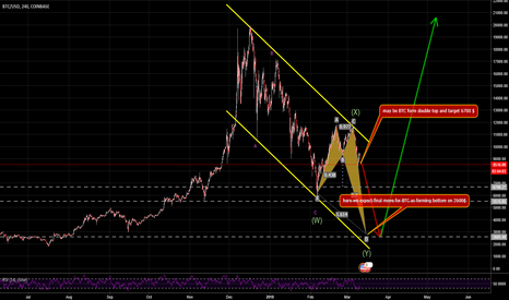 BTCUSD: BTC for Sell
