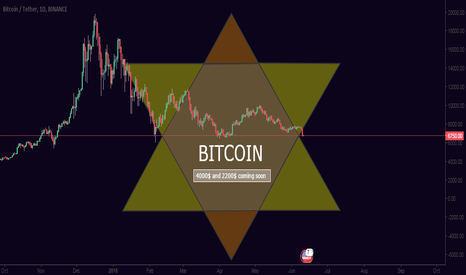 BTCUSDT: BITcoin to 4000$ & 2200$ coming soon