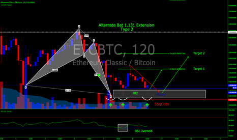 ETCBTC: ETH/BTC Long, 120 minute, Poloniex: Bullish Alternate Bat Type 2