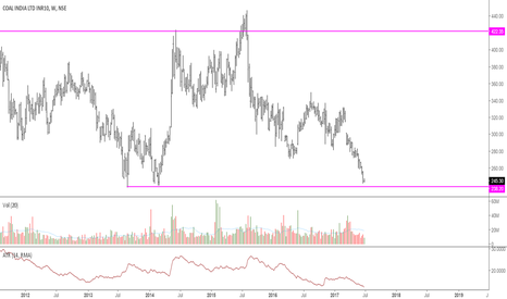 COALINDIA: Coal India: At Key Support, Will It Recover?