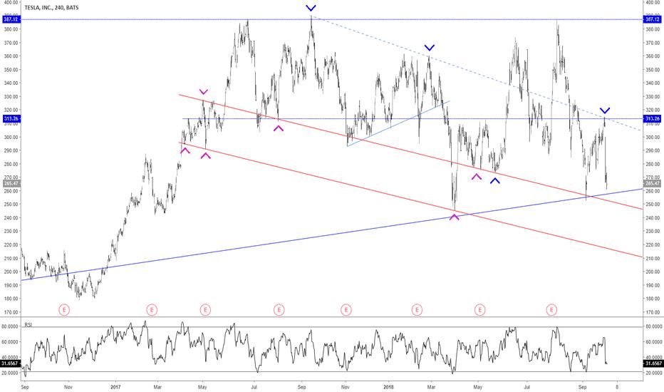 TSLA: Beautiful down trending parallel lines