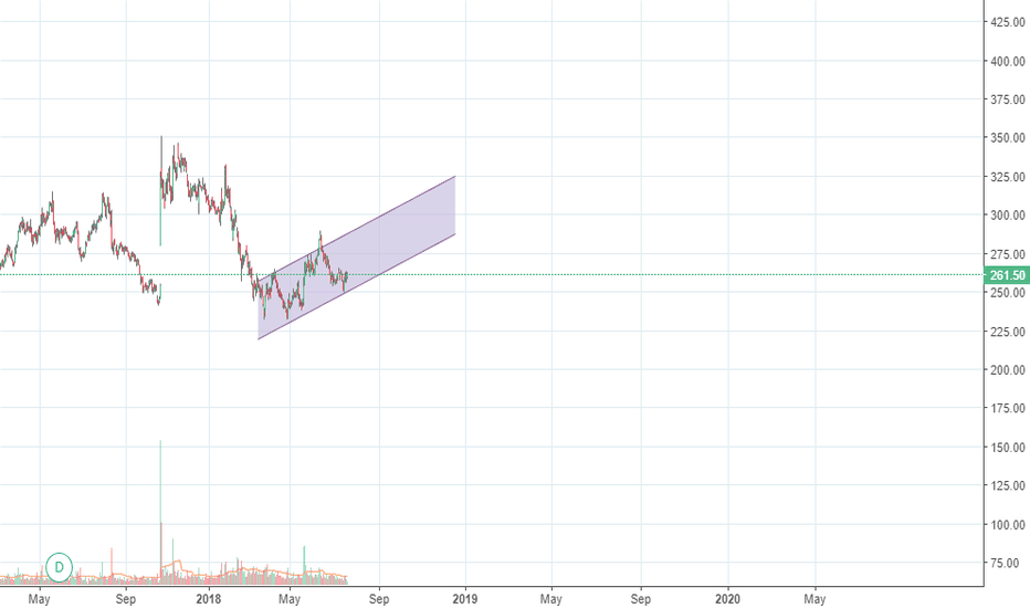 SBIN: BUY , ITS A CHANNEL