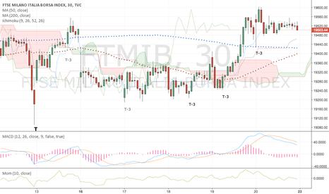 FTMIB: FTSE Mib update - lun 23/01/17