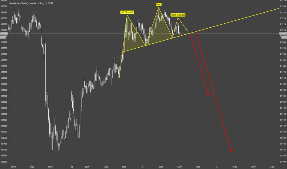 NZDCAD: NZDCAD / m15 / Technical Chart