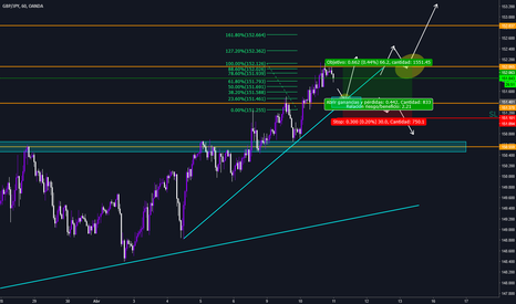 GBPJPY: Posible Compra!