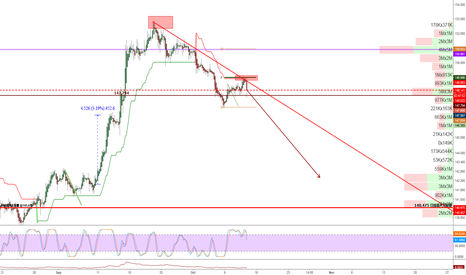 GBPJPY: hit daily P, then fall