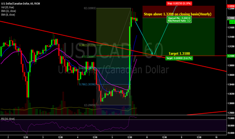 USDCAD: $USDCAD pullback coming