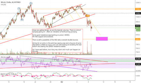 BTCUSD: bear bull fight continues