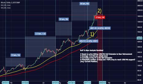 BTCUSD: BTCUSD 100d MA Bull to Bear Analysis | Revisited | Dec 17
