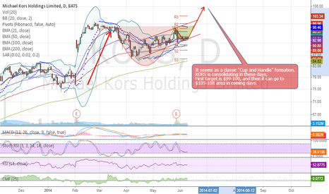 "KORS: $KORS / Classic ""Cup and Handle"" formation."
