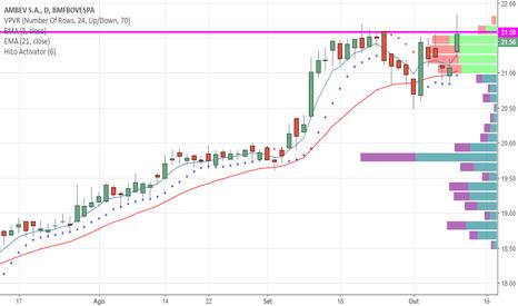 ABEV3: ABEV3 testa resistência nos R$ 21,60 e respeita !