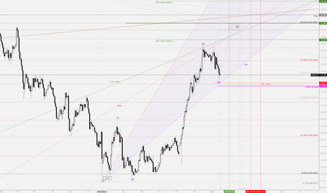USDJPY: USDJPY UPDATE. Wave count and daily major time projection.