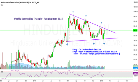 HINDUNILVR: Descending Triangle : HINDUNILVR Weekly - Waiting for Breakout