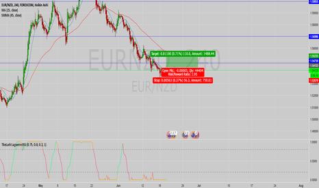 EURNZD: EUR/NZD going long