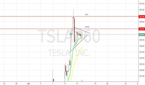 TSLA: TSLA - Day trade setup