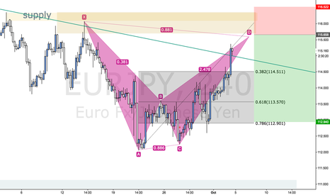EURJPY: EURJYP looking to go short