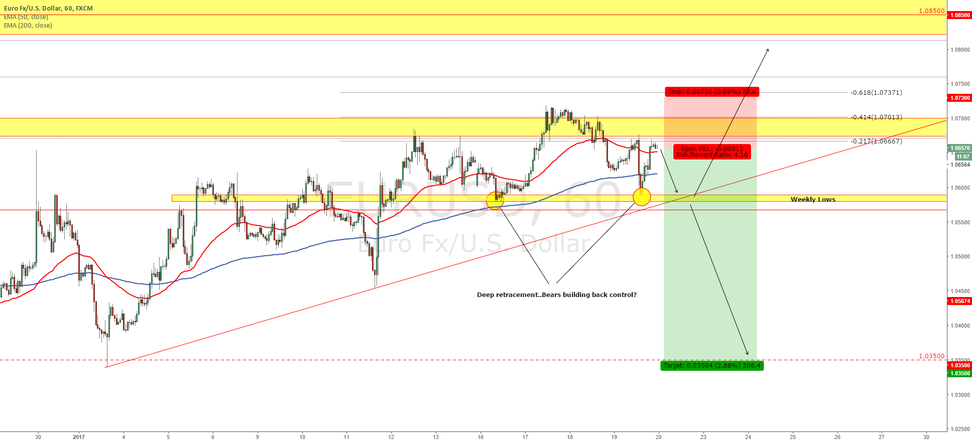 EURUSD - Bears are building the pressure