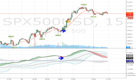 SPX500USD: follow the flow