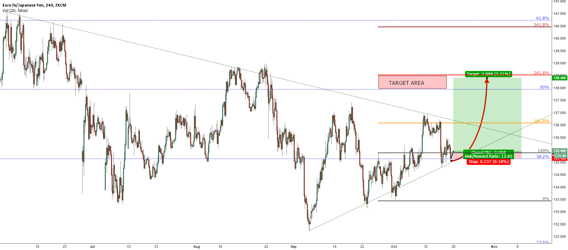 EURJPY MID TERM OUTLOOK