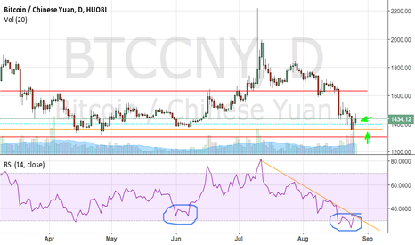 BTCCNY: New support and like a pattern?