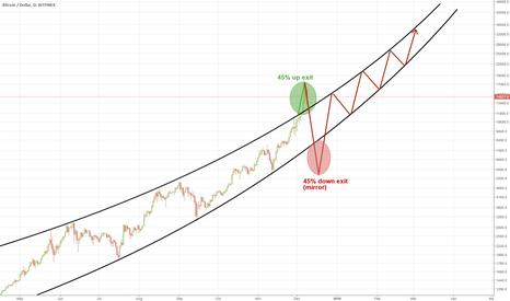 BTCUSD: Bitcoin futures disruption - a parabolic exit mirror