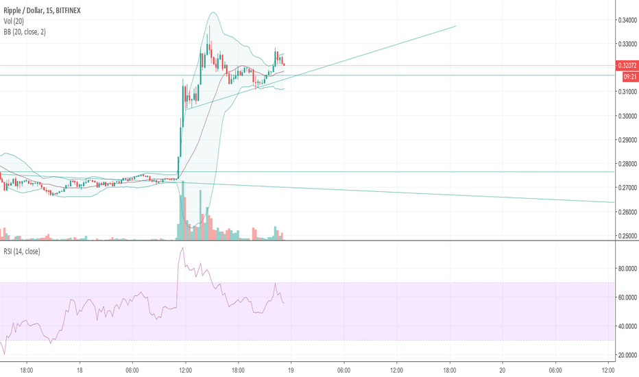 XRPUSD: where to close long positions