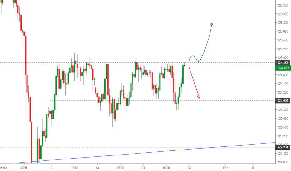 EURJPY: ERUJPY - Canale orizzontale per Short