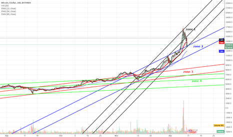 BTCUSD: Bubble Burst!? or Whales swallowing planktons? small investor