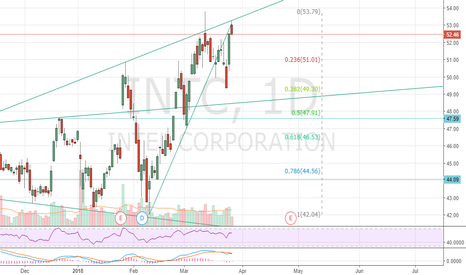 INTC: $INTC sell zone
