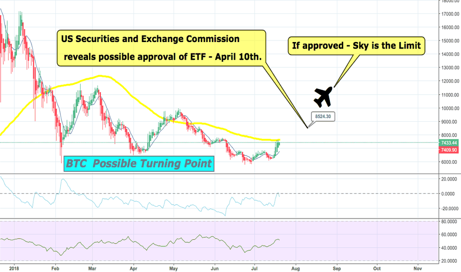 BTCUSD: BTC Possible Approval of ETF,  SKY is the Limit. T.OFF