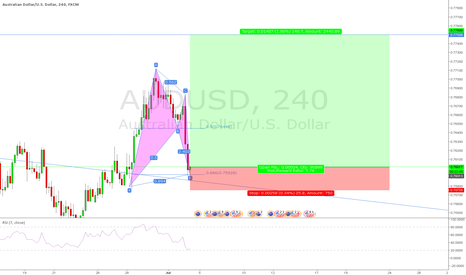 AUDUSD: AUDUSD 4hr Bullish Bat