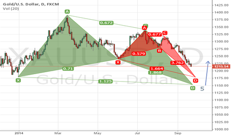 XAUUSD: GOLD XAU/USD Long Team Idea