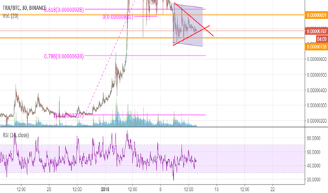 TRXBTC: TRX to 625 satoshis? prediction