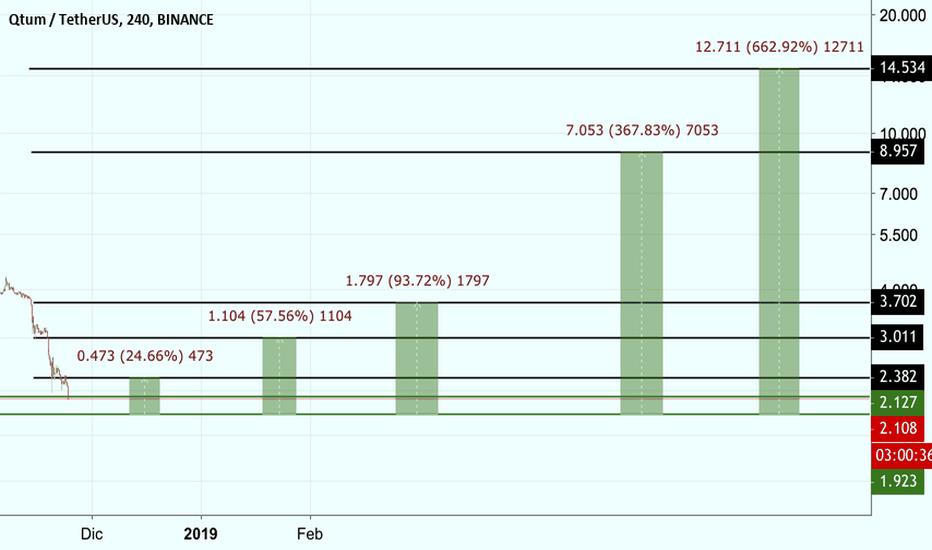 QTUMUSDT: QTUM USD 20% - 660% - OzzySalas