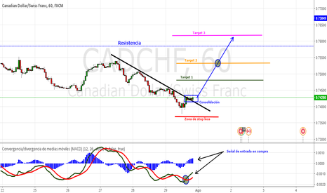 CADCHF: Probable movimiento alcista