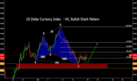 DXY: US Dollar Currency Index  - H4, Bullish Shark Pattern