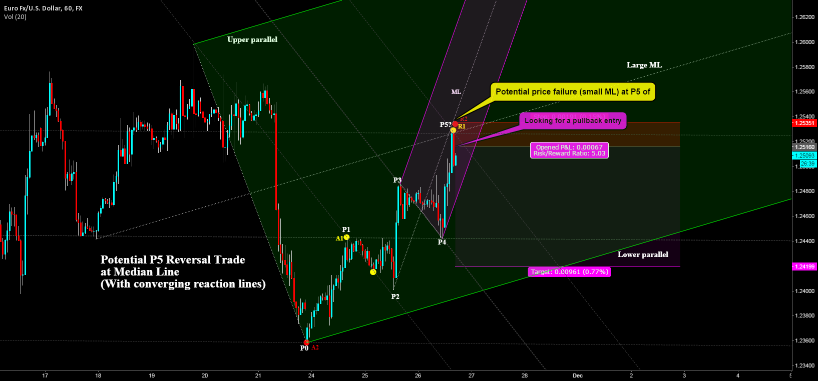Potential P5 Reversal Trade at Median Line